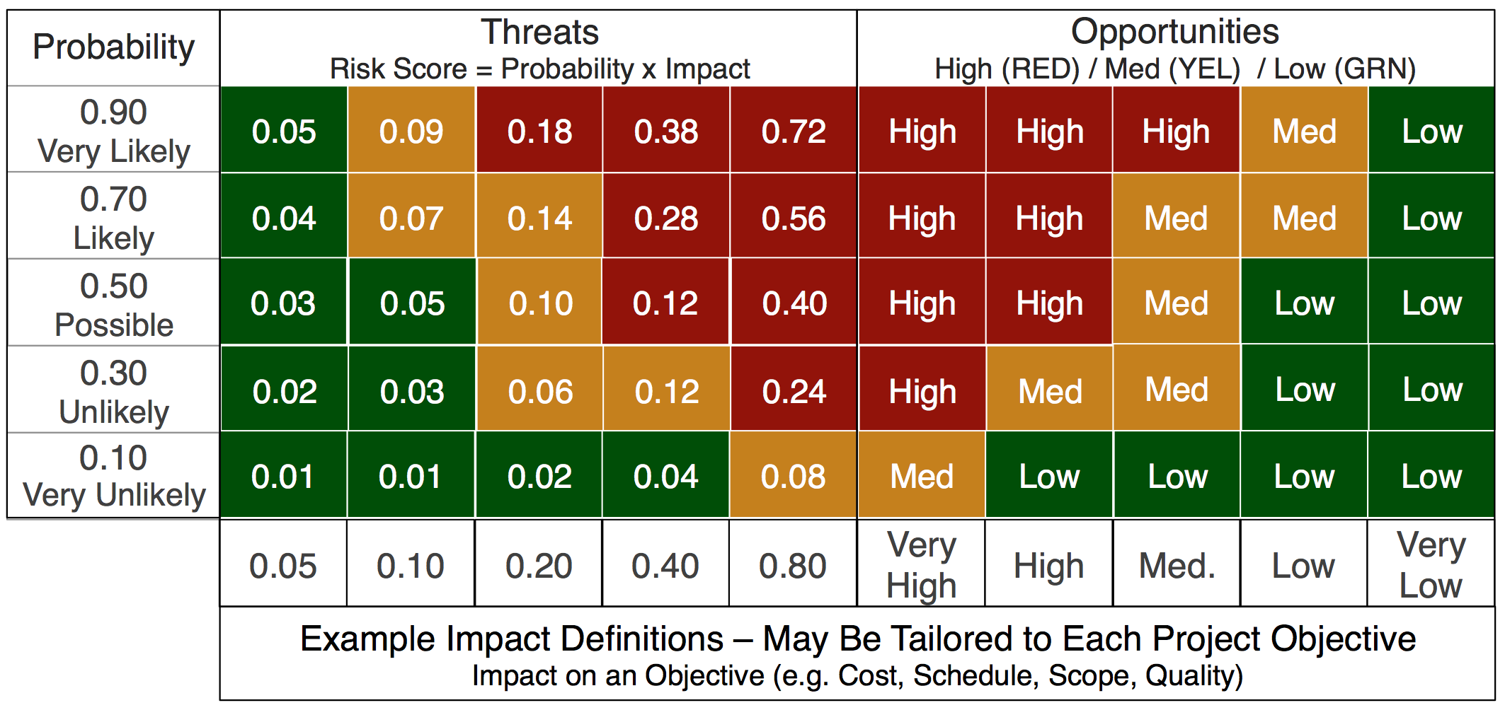 RiskMGMT - Impact-Probability-Matrix-Heat-Map-Risk-Management-Mitigation
